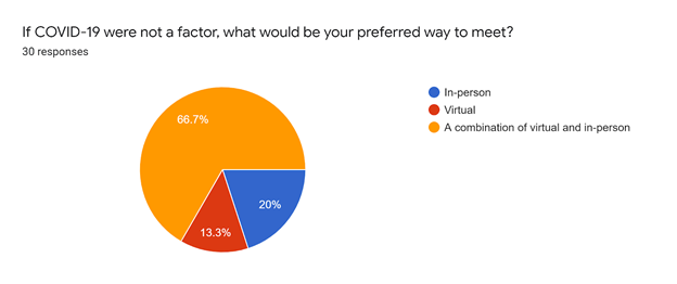 pie chart showing members would like to meet virtually and in-person